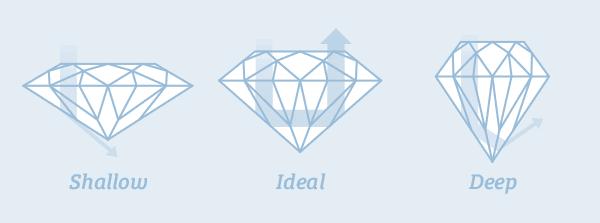 How Light reflects through a diamond
