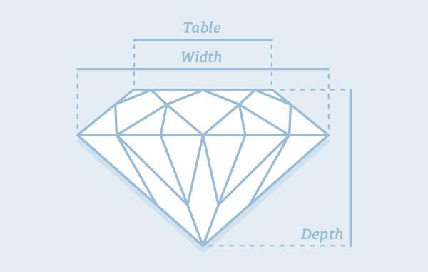 Diamond Measurements