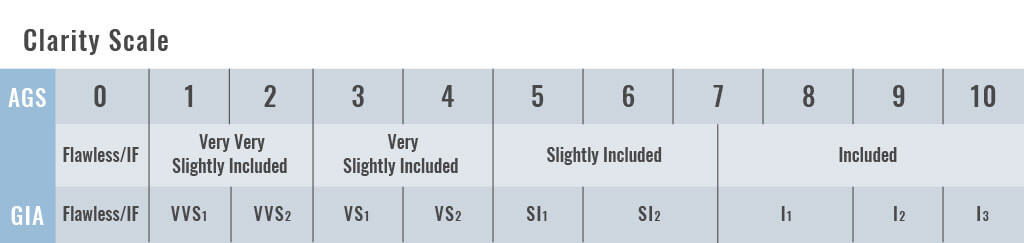 AGS clarity scale