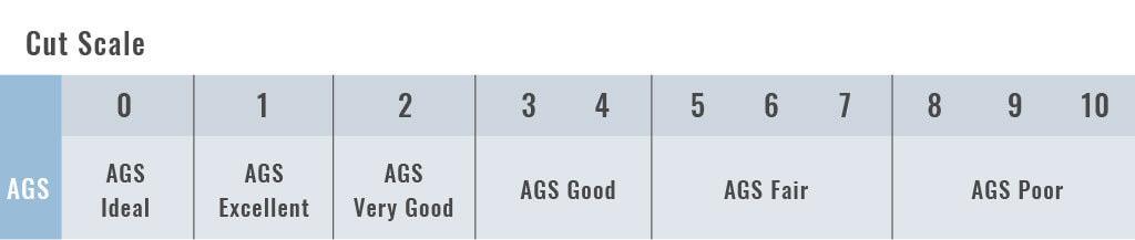 AGS diamond cut scale