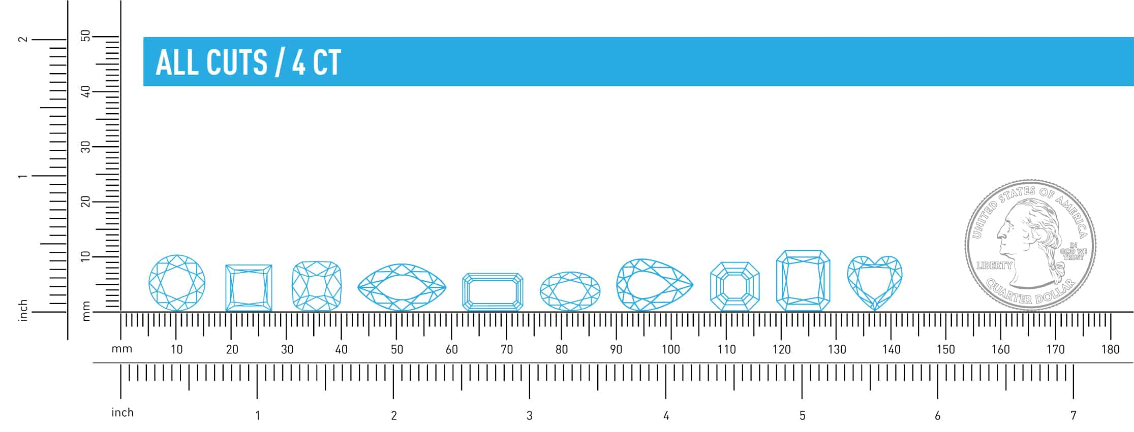All cuts size comparison 4ct