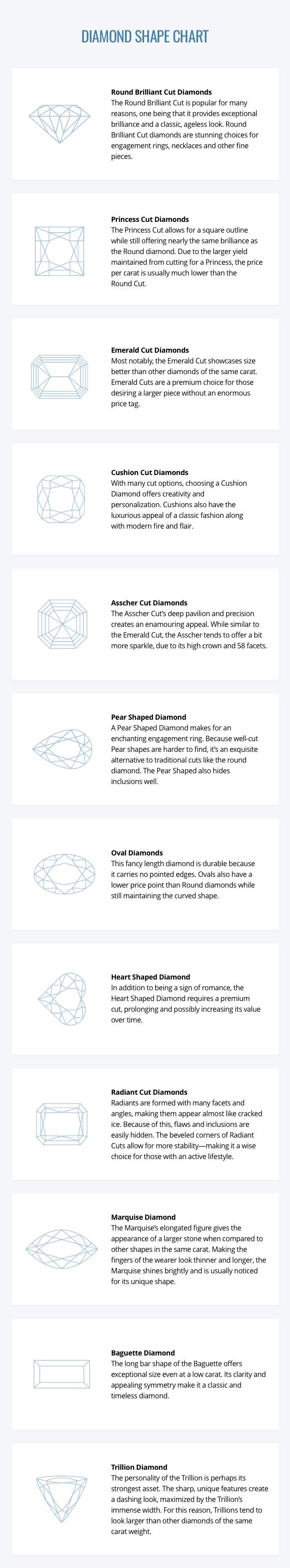 Diamond Shape Chart